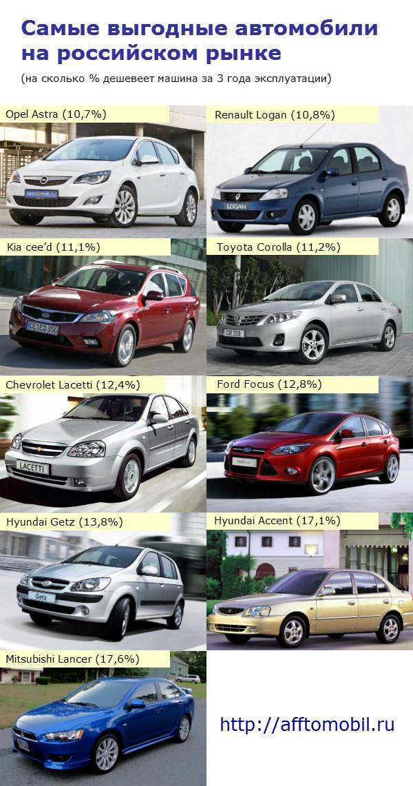 Названы самые выгодные автомобили на российском рынке