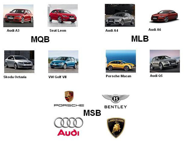 Платформы MQB MSB MLB в машинах Volkswagen, Skoda, Seat, Audi