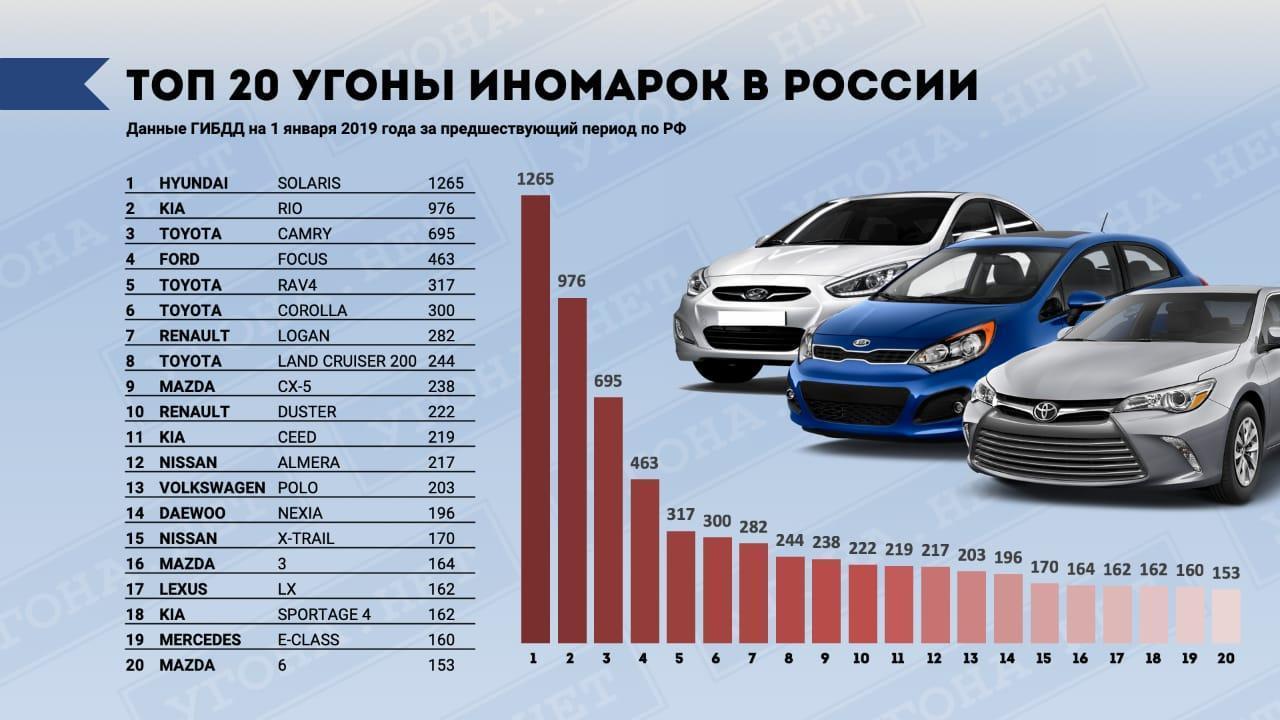 Самые угоняемые машины по Москве