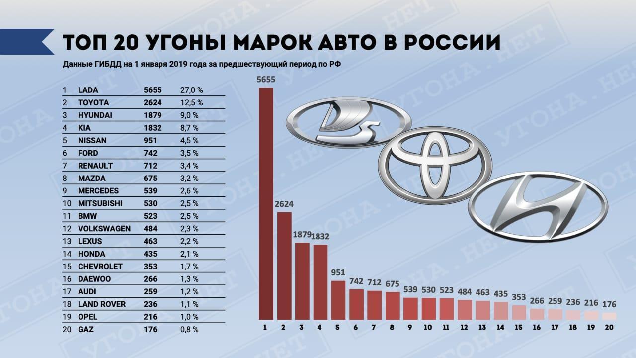Самые угоняемые машины по России
