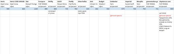 Список фирм, которые предоставляют прокат машин в Афинах в аэропорту